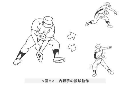 内野手の投球動作