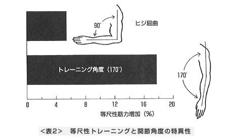 等尺性トレーニングと関節角度の特異性